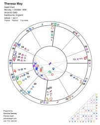 Libra Birth Chart Therea Mays Birth Chart In Astrology Planeta Aleph Astrology