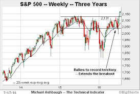 Charting The S P 500s Next Technical Target Marketwatch