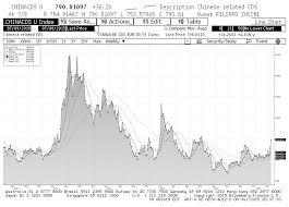 Credit Default Swap Chart Evaluating The Chinese Market Crash Stocks Vs Credit See