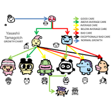 Tamagotchi Game Boy Growth Chart Tamagotchi Virtual Connection Electronic Pet