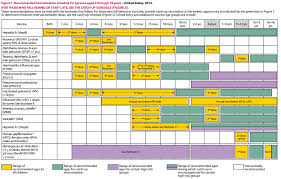 Immunization Age Chart Pediatric Care What To Expect Johnstown Co Thompson