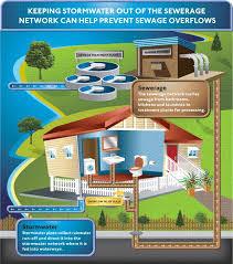 wastewater overflow queensland urban utilities