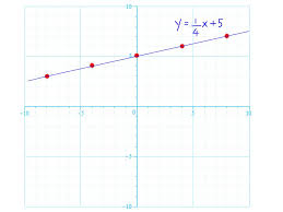 how to graph linear equations steps pictures wikihow bar fractions step large size