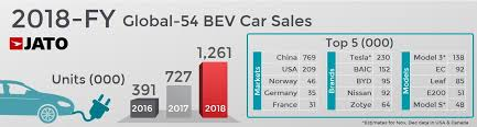 Car Manufacturers Chart Global Car Market Remains Stable During 2018 As Continuous