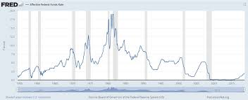 Us Federal Funds Rate Chart Dick Bove The Federal Reserve Could Be Dragging Us Into A