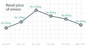 Onion Price Chart India The Price Of Onion Drops To Normal Levels Myrepublica