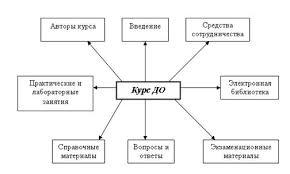 Дипломная работа Разработка интернет ресурса для системы  Дипломная работа Разработка интернет ресурса для системы дистанционного образования по курсу Медицинская информатика ru