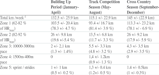 Average Total Running Distance In Km Week And Average Running