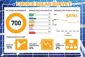 Solar Panel Solar Panel Comparison