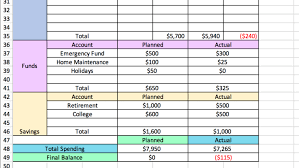 Create A Budget Worksheet How To Make A Budget In Excel Our Simple Step By Step Guide