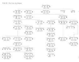 Buddhist Lineage Chart