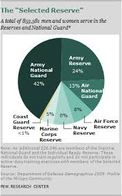 Army Reserve Pay Chart 2011 Chapter 6 A Profile Of The Modern Military Pew Research