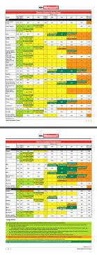 Ford Coolant Chart