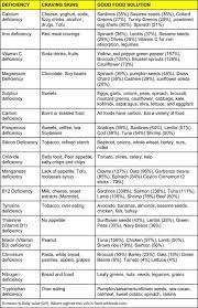 Image Result For Cravings And Deficiencies Chart What