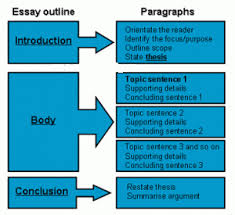 essay structure essay structure org high school essay writing sample on topics and structure