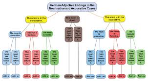 describing outfits and declining adjectives quiz german island click on the pic to enlarge it