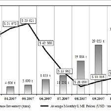 Lme Nickel Inventory Chart Lme Nickel Prices 2005 To 2015 Download Scientific Diagram