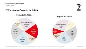 Week 9 Trade Chart Icaew Chart Of The Week Us External Trade Blogs Talk