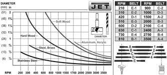 Drill Press Speed Chart Metal Designy