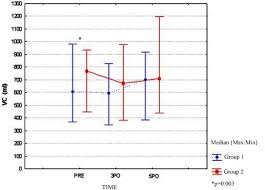 preoperative therapy restores ventilatory parameters and reduces 5 median tidal volume variable at different times for the group treated preoperative physiotherapy and out physical therapy preoperatively
