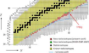 Radioactive Isotopes Chart Scientists Discover 45 New Radioisotopes In 4 Days Riken