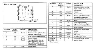 1994 ford taurus 3 0l mfi ohv 6cyl repair guides circuit 7 fuse panel and identification chart for 1994 b series pick up