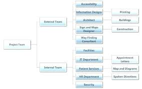 Sample Organizational Chart In Excel Org Charts In Excel Org Chart Excel Template Organizational Chart