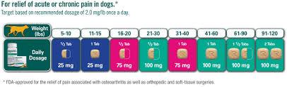 Torbugesic Dosage Chart Dosing Zoetis Us