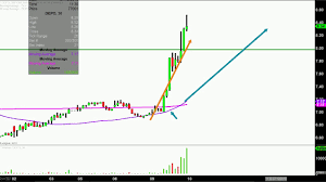 Depomed Inc Depo Stock Chart Technical Analysis For 07 09 18