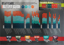 Gta Car Comparison Chart Gta 5 Infographic Makes Comparing Vehicles Easy Ign