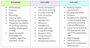 List Of Resume Skills Resume Skill Examples List With Regard To
