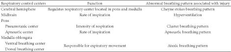 Abnormal Breathing Patterns Fascinating Abnormal Breathing Patterns Predict Extubation Failure In