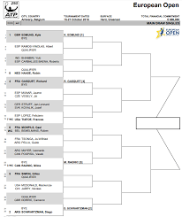 Atp Chart Atp Draws Antwerp Stockholm Moscow Tennis Tonic News