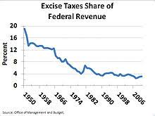 Excise Tax In The United States Wikipedia