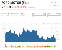Ford Motor Company Stock Quote Custom Ford Is Falling After A Lackluster Sales Report F Markets Insider