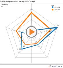 Radar Chart Tableau How To Do A Radar Chart In Tableau Radar Chart Spider
