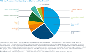 Us Spending Chart Medicine Use And Spending In The U S Iqvia