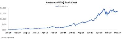 Amazon Stock Chart 10 Years Amazon Better For Longer Amazon Com Inc Nasdaq Amzn