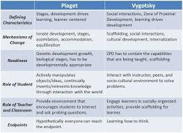 Piaget And Vygotsky Compare And Contrast Chart Theories Of Development Piaget Vs Vygotsky Learning