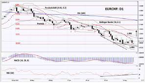 Eur Chf 10 Year Chart Technical Analysis Eur Chf 2019 08 27 Investing Com