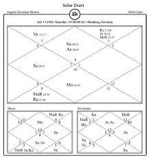 Germany Birth Chart Angela Merkel Chancellor Of Germany Horoscope