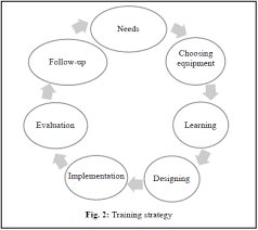 Training Strategy Skill Improvement In Patient Safety Through Training Strategy