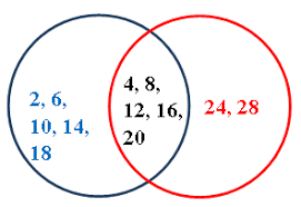 Disjoint Venn Diagram Example Identify Overlapping Disjoint And Complementary Events