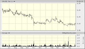 Goldquest Mining Corp Ca Gqc Quick Chart Tsx Ca Gqc