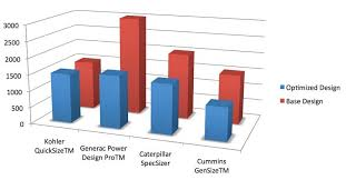 Consulting Specifying Engineer Comparing Generator