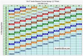 Die Spring Color Chart 26 Circumstantial Garage Door Torsion Springs Color Code