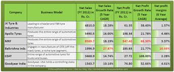 Mrf Tyre Pressure Chart Indian Tyre Industry Driving On The Auto Sector Growth