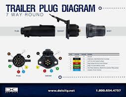 wiring diagrams 7 pin trailer 7 pin wiring diagram trailer plug 7 way semi trailer plug wiring diagram at 7 Round Trailer Plug Diagram