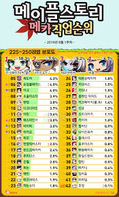 Updated Popularity Chart Of Classes Level 225 251 Kms Aug