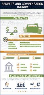 Benefits Careers